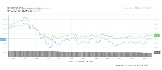 Ünlü yatırımcıdan önümüzdeki iki hafta için kritik Bitcoin tahmini 4