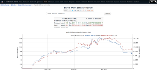 Кому выгодно распространять слухи о возможном банкротстве биржи Bitfinex?