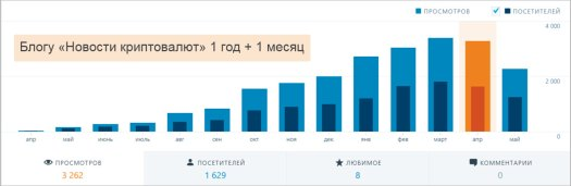 Блогу 1 год + 1 месяц
