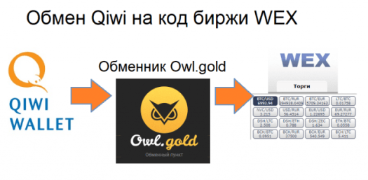 Обмін Qiwi на код біржі WEX