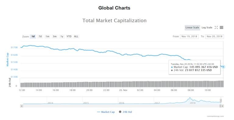Биткоин $4380, капитализация криптовалют упала до $145 млрд
