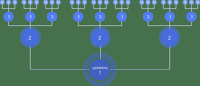 Платформа матричного распределения ЕТН с непрерывным циклом на блокчейн Ethereum