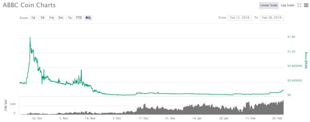 ABBC-coinmarketcap-28-02-2019