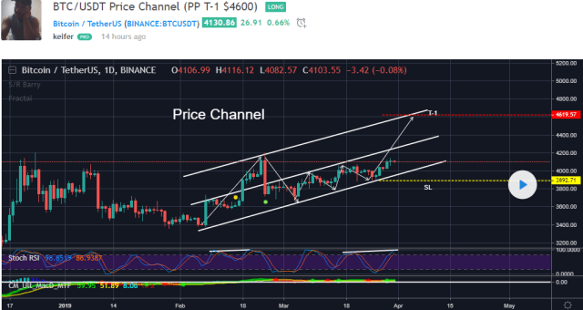 Прогноз биткоина на апрель 2019