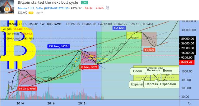 Прогноз биткоина на июнь 2019 года