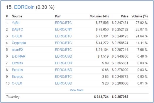 Рейтинг EDRCoin
