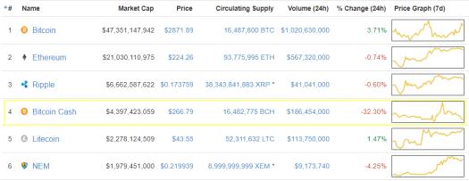 Bitcoin Cash впав на 30% за добу