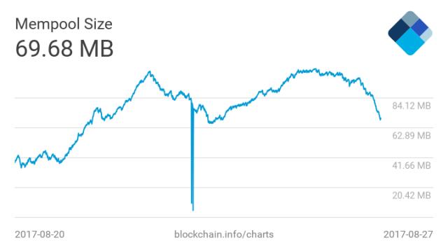 Причина видобутку порожніх блоків в мережі біткоін
