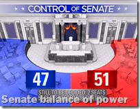 [Senate balance of power]