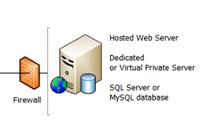 [Database server]