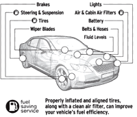 [car inspection]