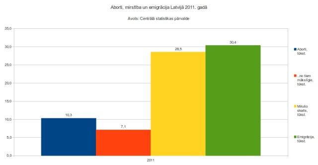 1. att. Aborti, mirstība un emigrācija Latvijā 2011. gadā jeb demogrāfijas problēmu salīdzinājums