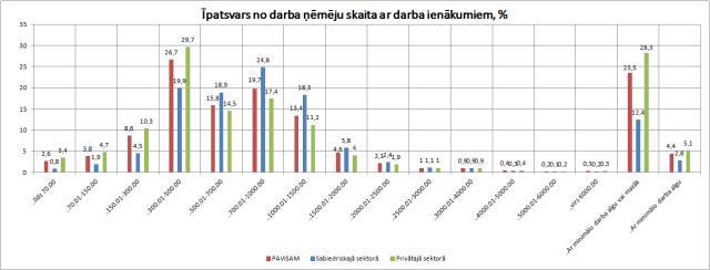 Strādājošo īpatsvars ieņēmumu grupās. Pēc Centrālās statistikas pārvaldes datiem.