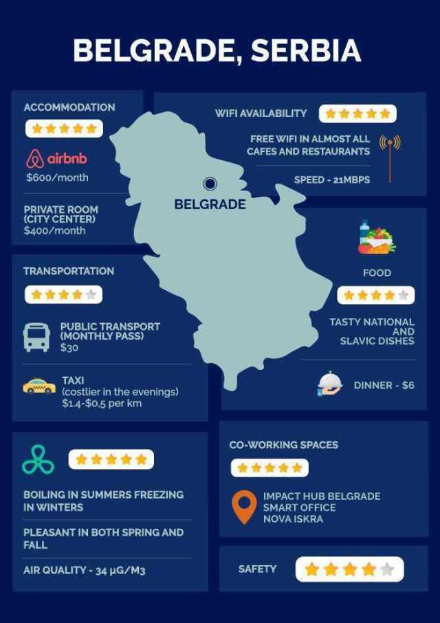 Belgrado Sérvia infográfico
