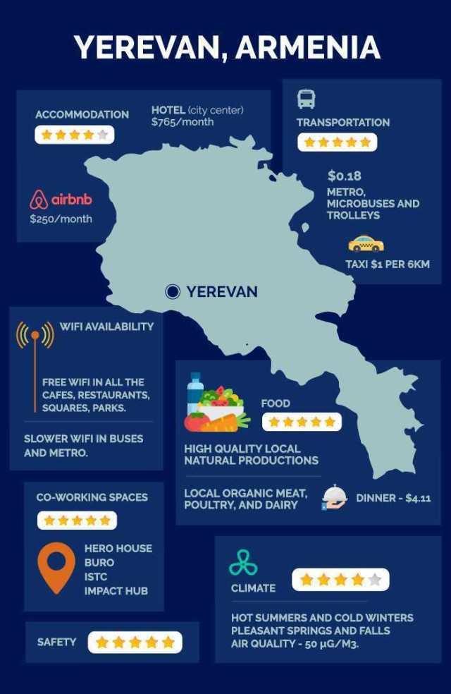 Infográfico de Yerevan Armênia