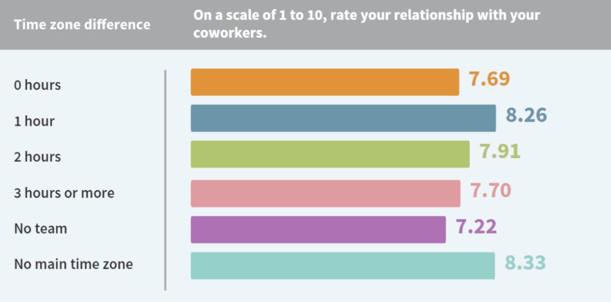office relationships timezones