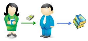 Subsidy publishing: Author pays printing company
