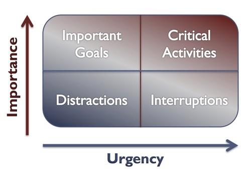 priority grid urgent important
