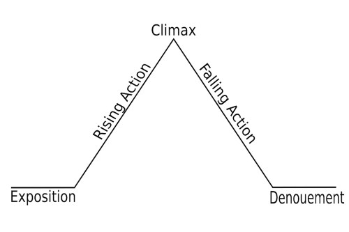 Illustration from Wikimedia Commons https://commons.wikimedia.org/wiki/File:Freytags_pyramid.svg