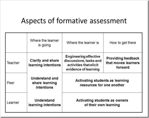 What is formative assessment_