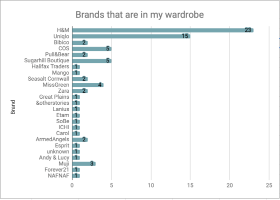 Graph of brands that I have bought from plus the amount of items per brand.