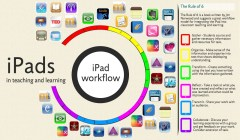 iPads- A workflow for the classroom
