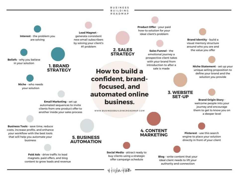 Business Building Roadmap Kristin Korn 12