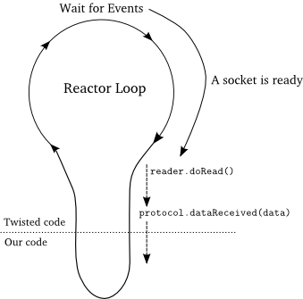 An Introduction to Asynchronous Programming and Twisted (3/3)