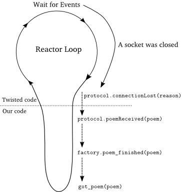 An Introduction to Asynchronous Programming and Twisted