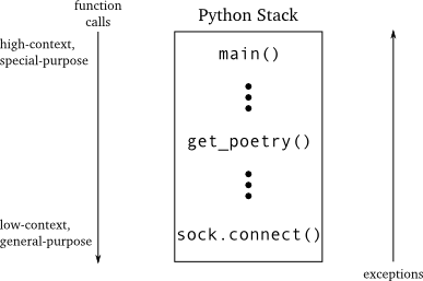 Figure 15: exceptions in synchronous code