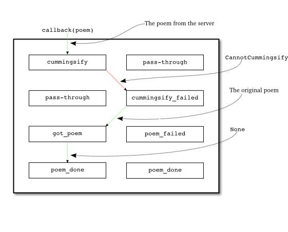 Figure 25: when we get a CannotCummingsify error