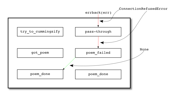 Figure 23: when we cannot connect to a server