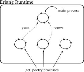 Figure 45: Erlang poetry client