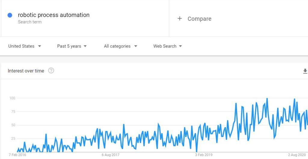 rpa arama hacmi google trends