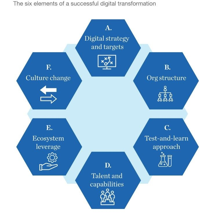 Digital transformation framework image