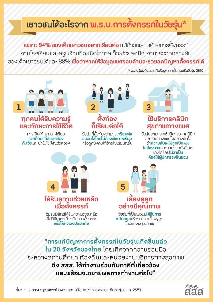 เยาวชนได้อะไรจาก พ.ร.บ.การตั้งครรภ์ในวัยรุ่น thaihealth