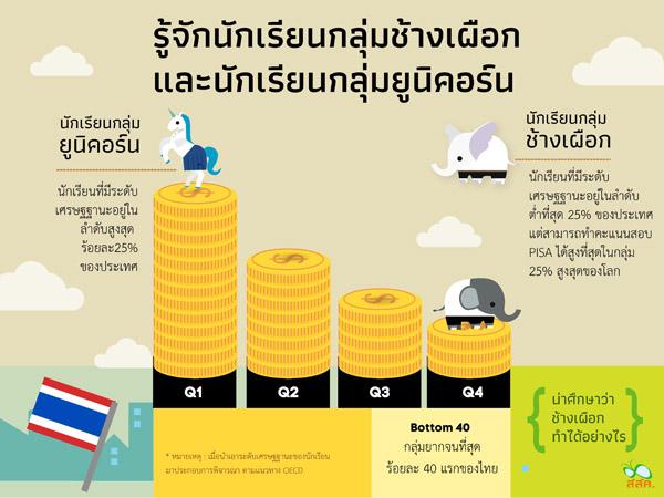 """""""เด็กด้อยโอกาสไทย"""" ผลสอบ PISA สูงระดับโลก จี้รัฐหนุน """"หัวกะทิ"""" ก่อนหลุดระบบการศึกษา"""