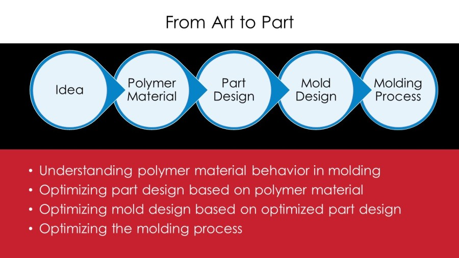 Advanced Online Learning Strategies for the Injection Molding Industry