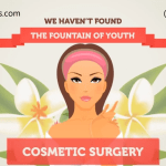 Give your Cosmetic Surgery Practice a New Face through Digital Marketing