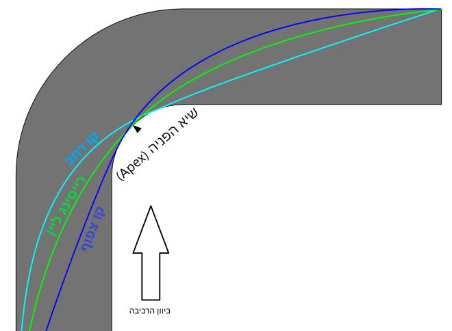 קו הרכיבה הנכן - רייסינג ליין