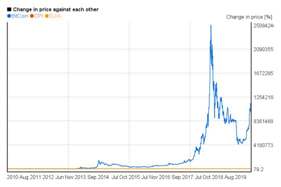 História Bitcoinu