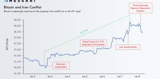 Konflikt medzi USA a Iránom a Bitcoin