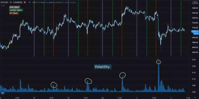 Bitcoin graf a index volatility