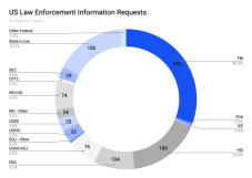 Coinbase transparency report