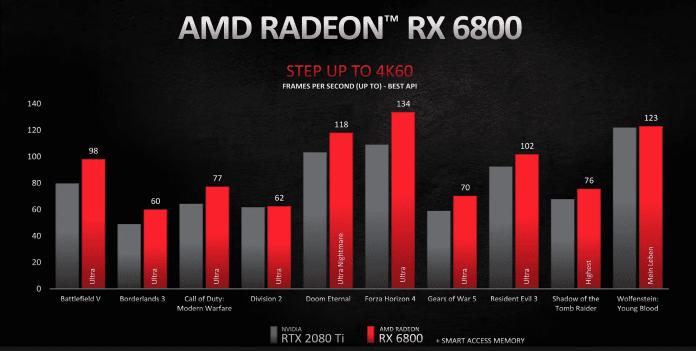 RX 6800 vs. RTX 3070