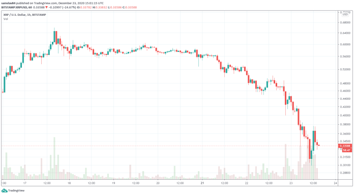 1h XRP/USD