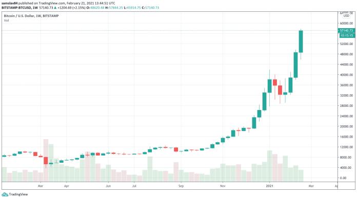 Bitcoin parabola weekly graf