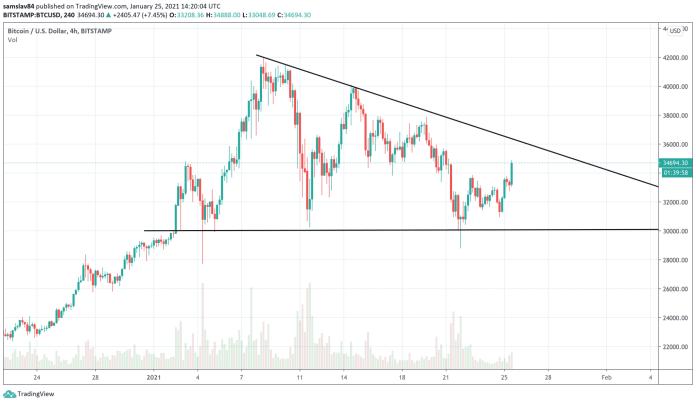 Bitcoin v pravouhlom trojuholníku