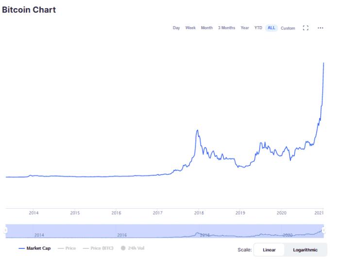 BTC kapitalizácia
