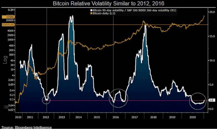 Bitcoin 90-denní volatilita / S & P 500 Index 260-denní volatilita